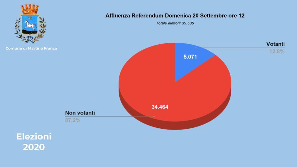 Affluenza ore 12 referendum