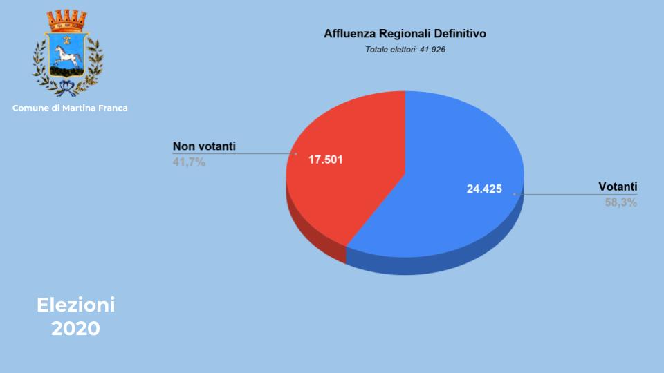 affluenza regionali